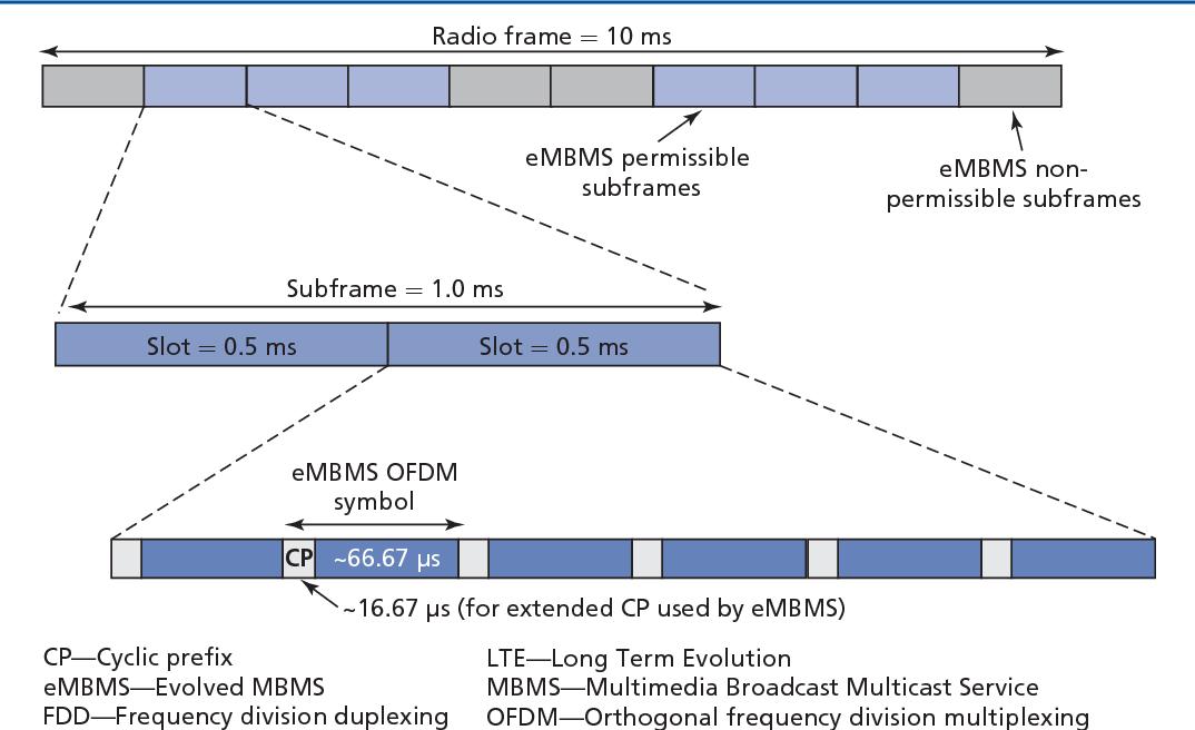 Figure 2 from Evolved multimedia broadcast multicast service