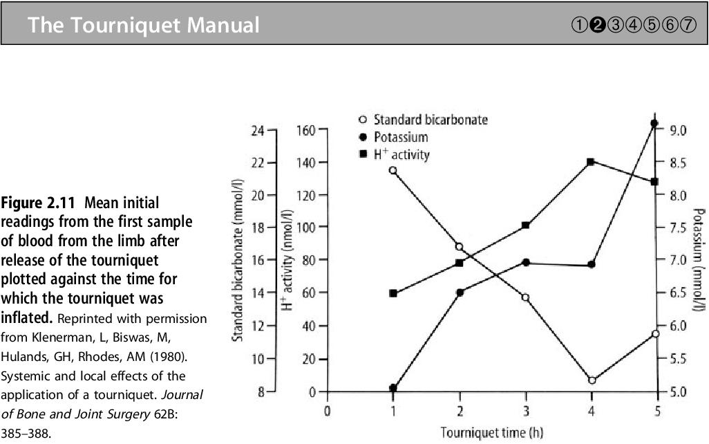 PDF] The Tourniquet Manual ― Principles and Practice | Semantic ...