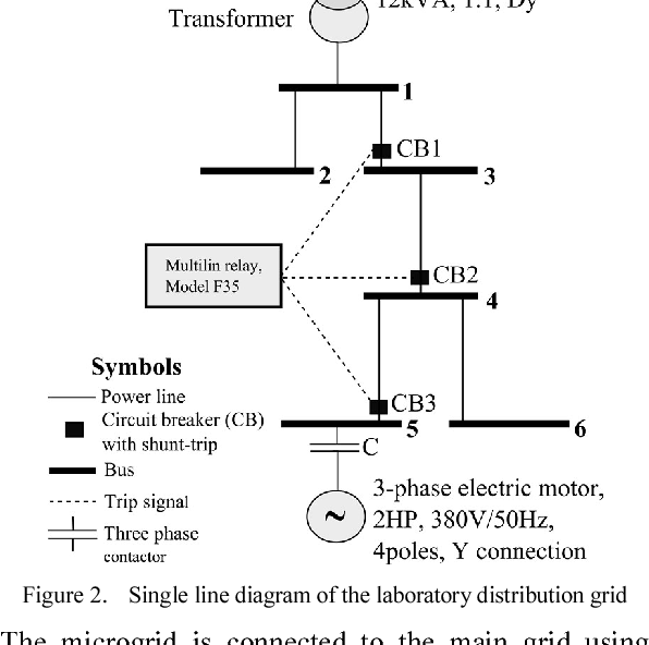 Robust Coordination of Overcurrent and Undervoltage