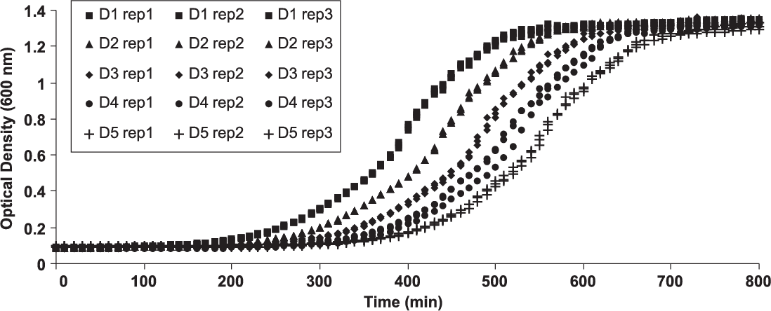Temperature effect on bacterial growth rate: quantitative
