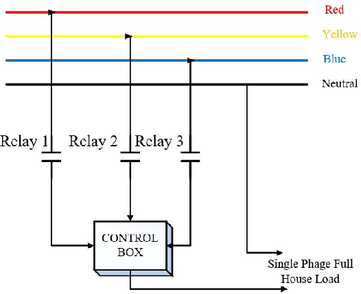 Automatic Three Phase Load Balancing System By Using Fast Switching Relay In Three Phase Distribution System Semantic Scholar