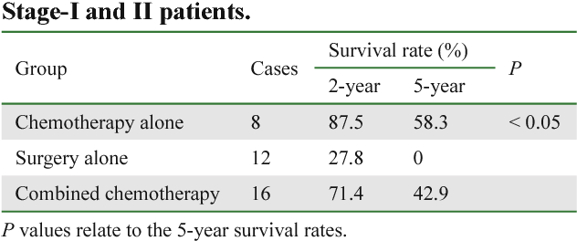 Table 3 From Analysis Of Clinical Manifestations And Prognosis Of 92 Cases With Non Hodgkin S Lymphoma Semantic Scholar