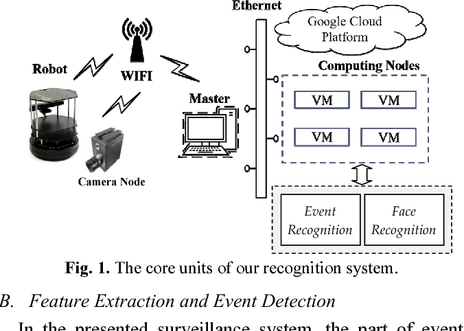PDF] A Cloud-Based Video Surveillance System for Event