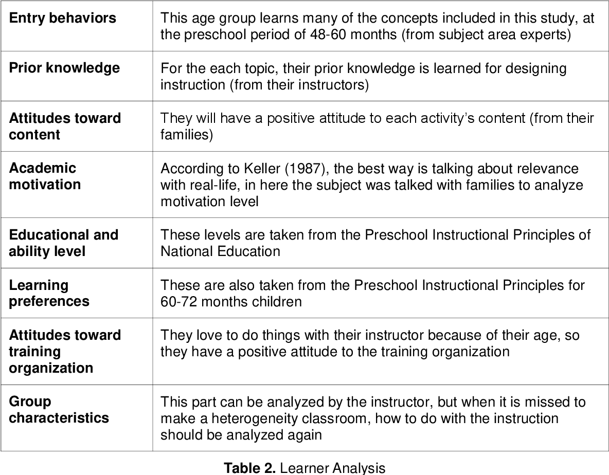 Table 2 From Instructional Systems Development Isd Improving Applicable Isd Model For The Purpose Of Instructional Design For Technology Enhanced Learning Environment In Preschool Education Semantic Scholar