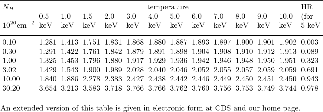 Table 2 from The ROSAT-ESO Flux Limited X-ray (REFLEX