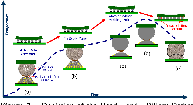 PDF] HEAD – AND – PILLOW SMT FAILURE MODES - Semantic Scholar