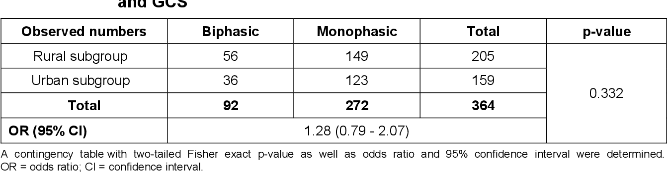 table 6.20