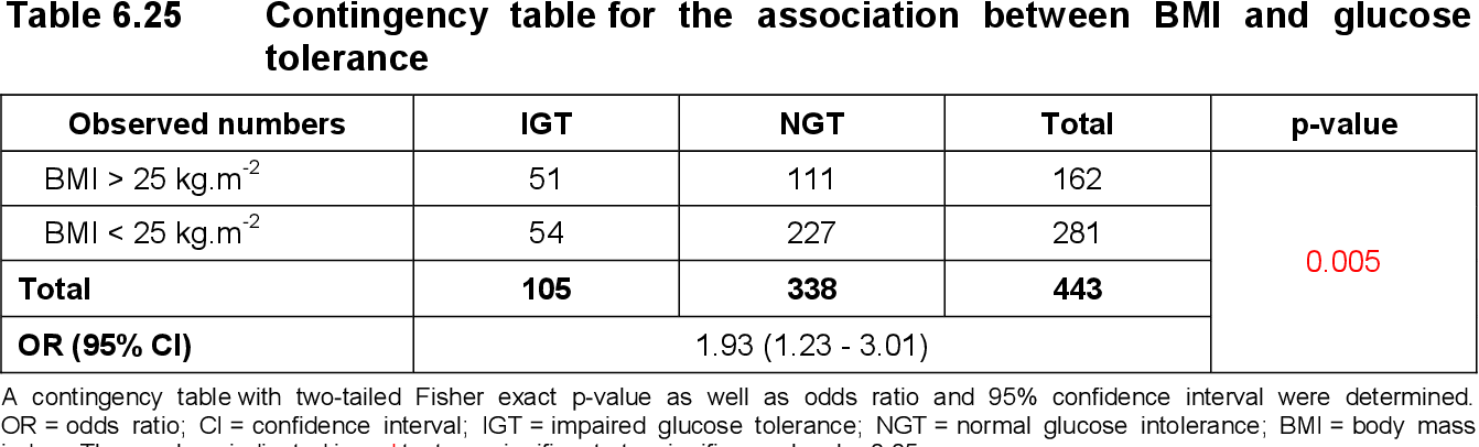table 6.25