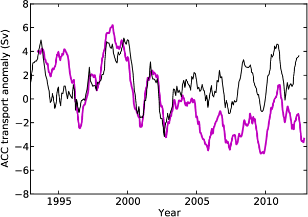 Figure 4. ACC transport estimated from circum-Antarctic sea level is shown by the magenta line. The thin black lines show the rescaled 1 year running mean SAM index.