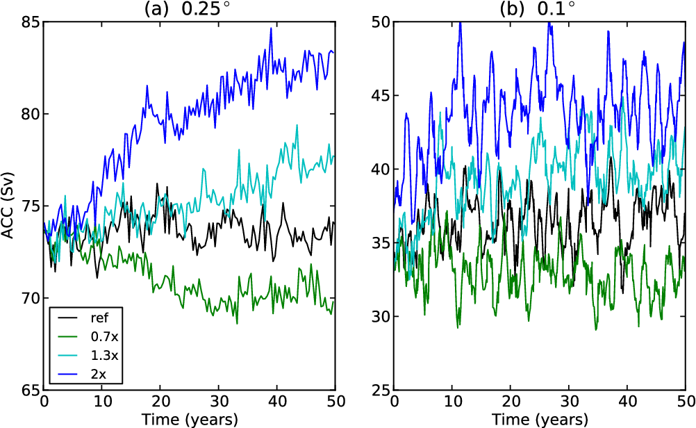 Figure 7. Modeled ACC transport response to increasing wind stress for the (a) eddy-permitting and (b) eddy-resolving simulations.