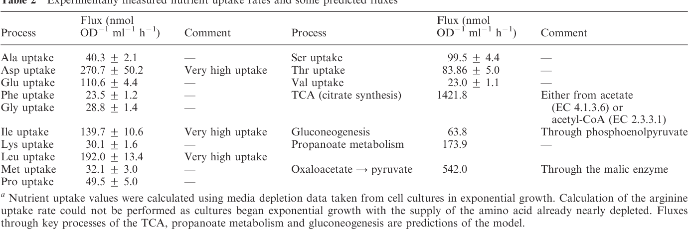 Table 2 Experimentally measured nutrient uptake rates and some predicted fluxes