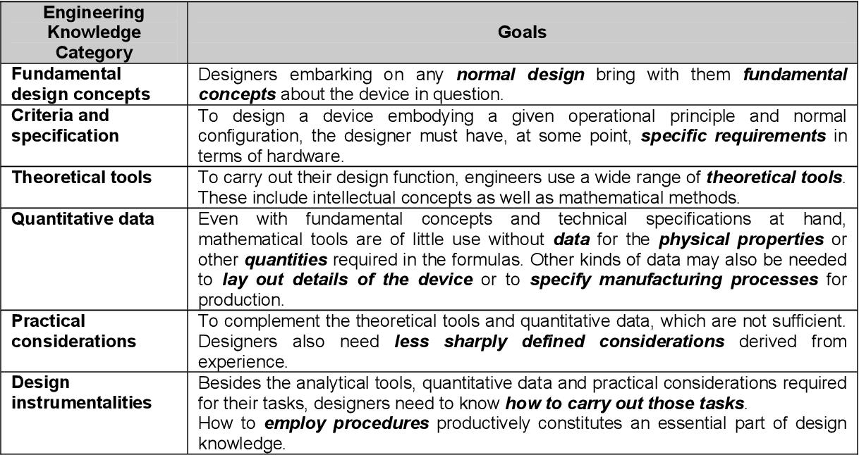 Pdf Analysis Of Software Engineering From An Engineering Perspective Semantic Scholar