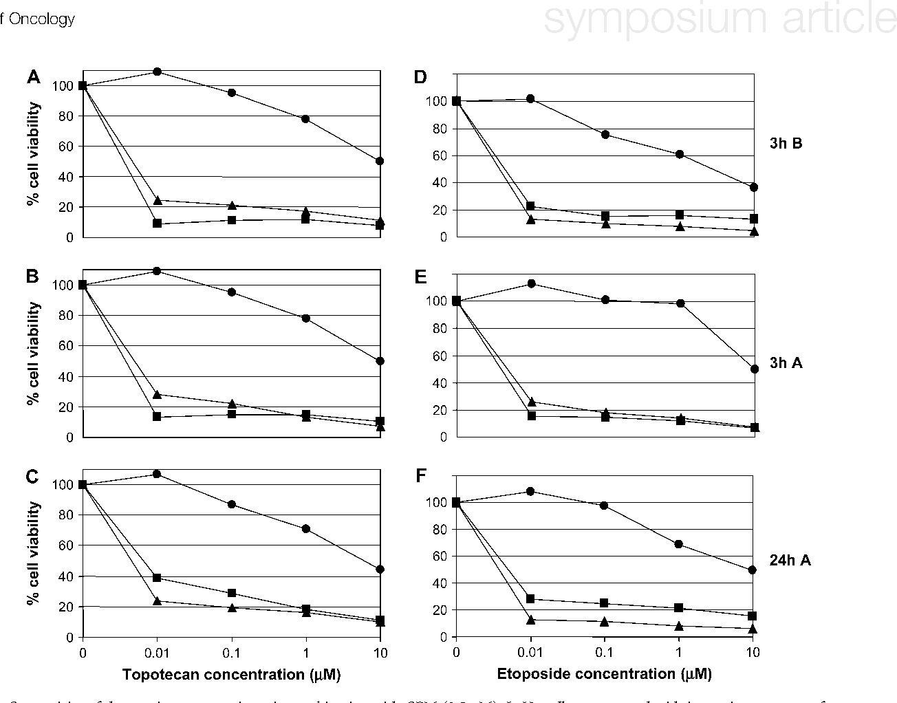 In vitro basis for schedule-dependent interaction between ...