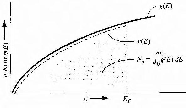 figure 3.29