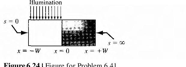 figure 6.24