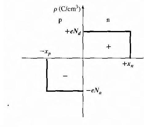 figure 7.41