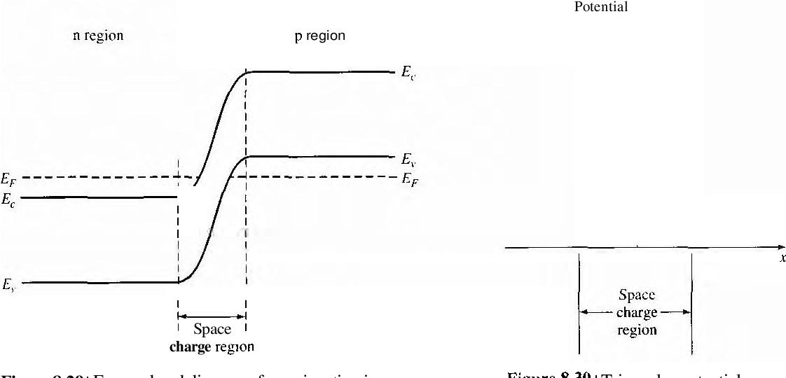 figure 8.29