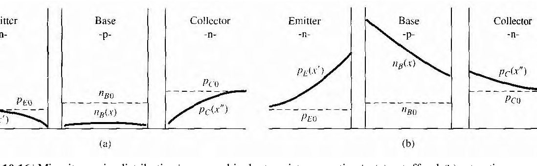 figure 10.16