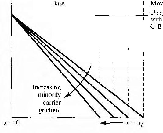 figure 10.21