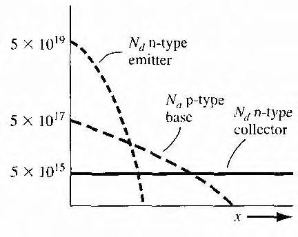 figure 10.31
