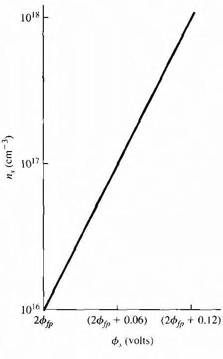 figure 11.22
