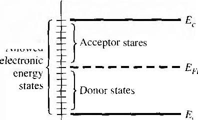 figure 11.32