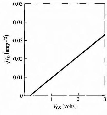 figure 11.68