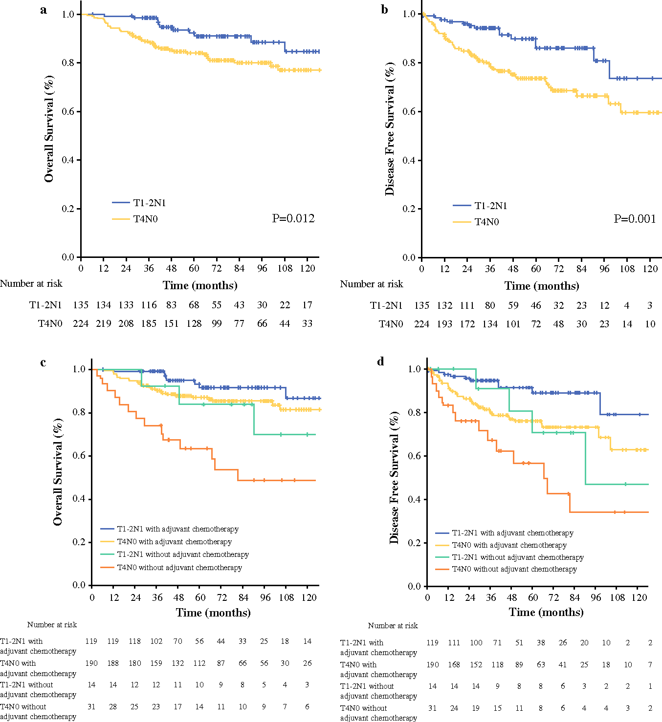 Survival Paradox Between Stage Iib C T4n0 And Stage Iiia T1 2n1 Colon Cancer Semantic Scholar
