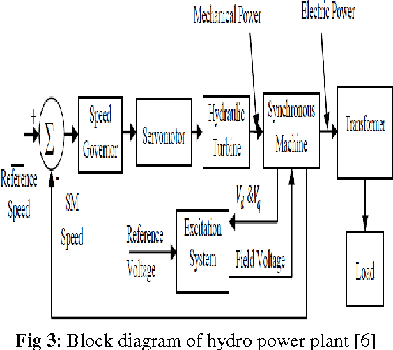 Figure 3 from Run off River Plant: Status and Prospects | Semantic ScholarSemantic Scholar