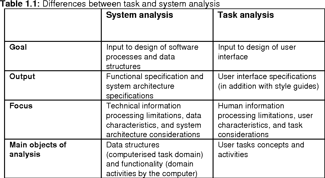 Pdf Task Analysis For Interactive System And Service Design Semantic Scholar