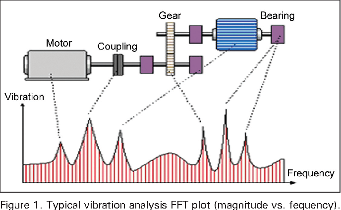 Figure 1 from Applying Predictive Maintenance Techniques to