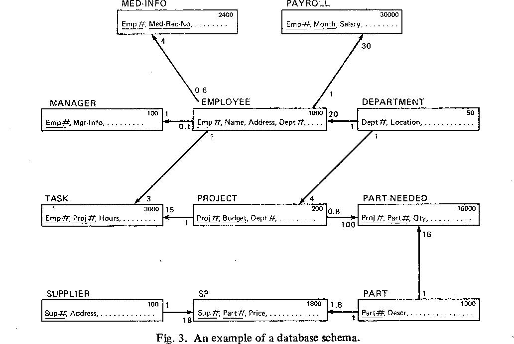 Figure 3 from Distribution Design of Logical Database ... on