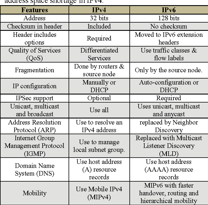 Table I from A comparative review of IPv4 and IPv6 for