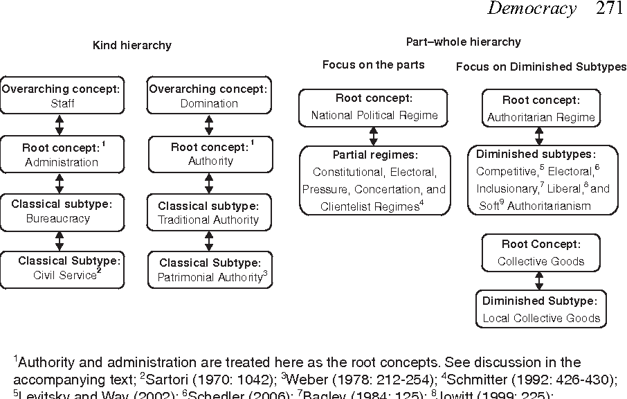 Figure 10 1 from Conceptual Hierarchies in Comparative