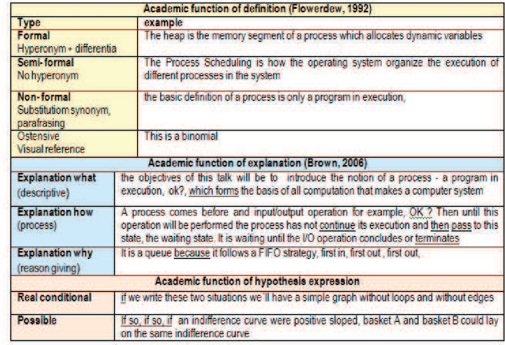 Table 2 from HEPCLIL (Higher Education Perspectives on