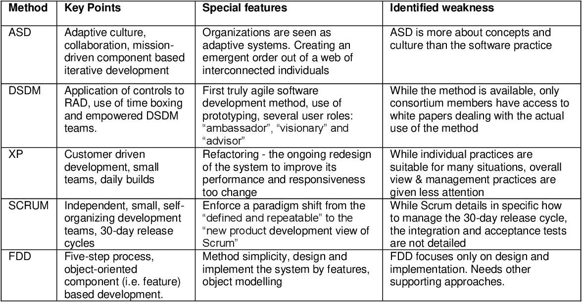 Pdf Instructional Design Enabled Agile Method Using Addie Model And Feature Driven Development Process Semantic Scholar