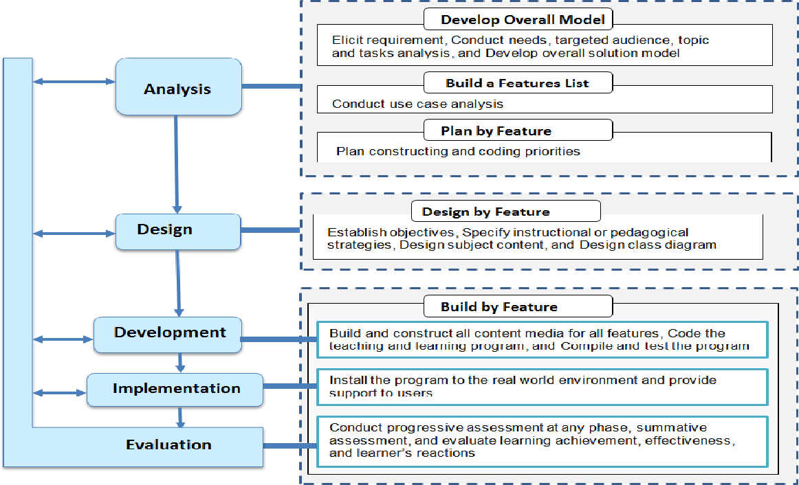 Pdf Instructional Design Enabled Agile Method Using Addie Model And Feature Driven Development Process Semantic Scholar