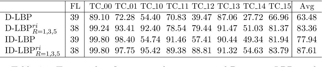 PDF] Multi-dimensional local binary pattern texture