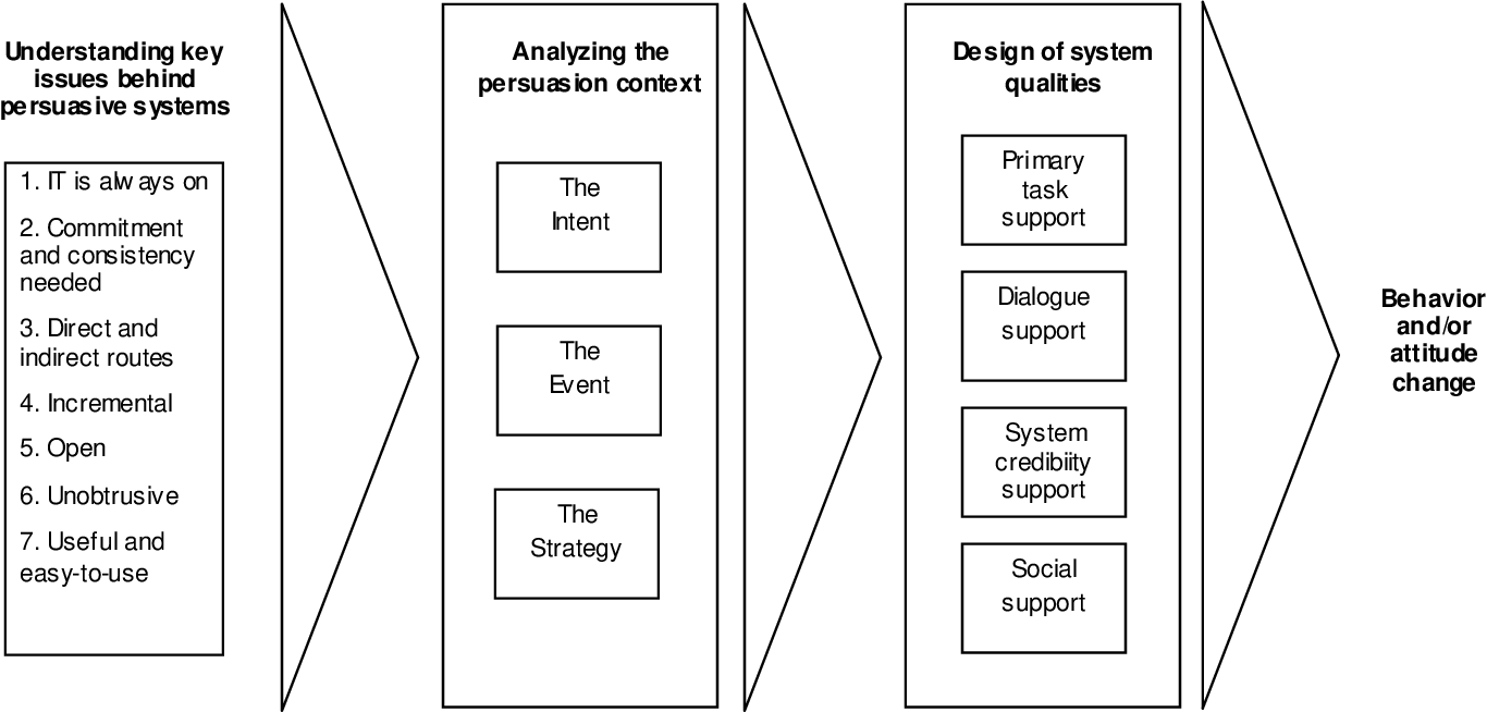 Figure 1 From Persuasive Systems Design Key Issues Process Model And System Features Semantic Scholar