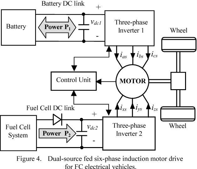 Dual-Source Fed Multi-phase Induction Motor Drive for Fuel