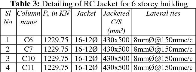 PDF] Retrofitting of Existing RC Columns by Reinforced