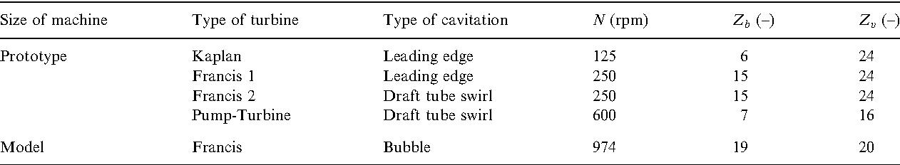 Detection of cavitation in hydraulic turbines - Semantic Scholar