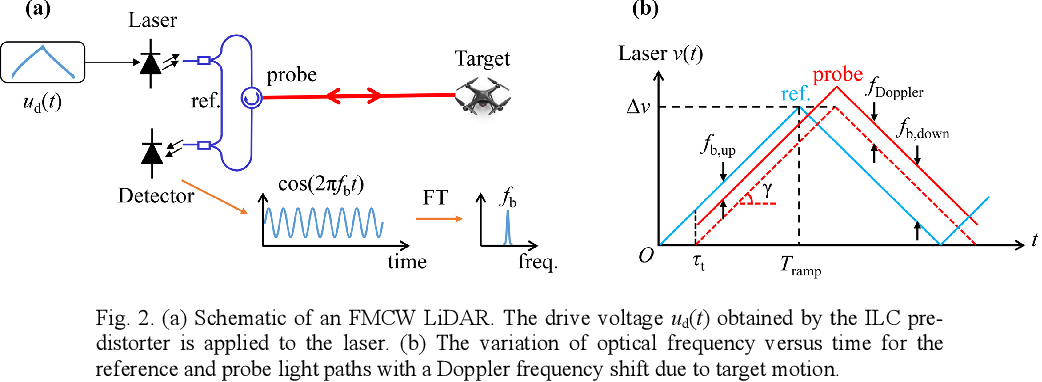 PDF] Laser frequency sweep linearization by iterative