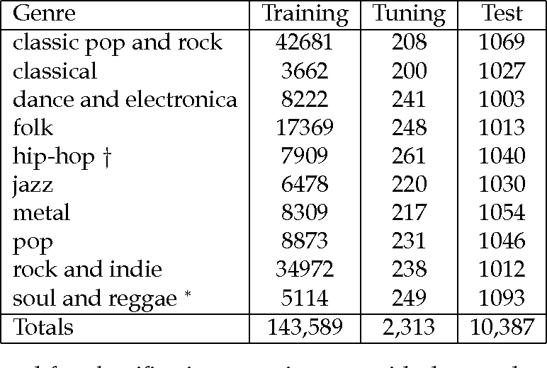 Table 1 from Music Genre Classification with the Million