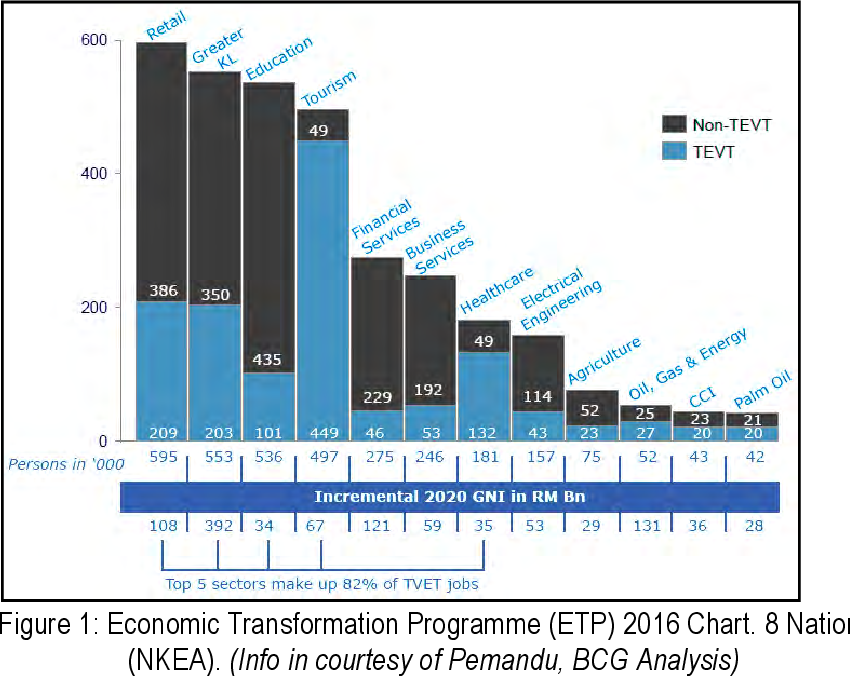 Figure 1 From Mapping Skills Education Through Social Media Platform For Technical Vocational Education And Training Tvet In Malaysia Semantic Scholar