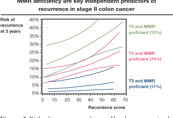 Figure 2 From Stage Ii Colon Cancer Semantic Scholar