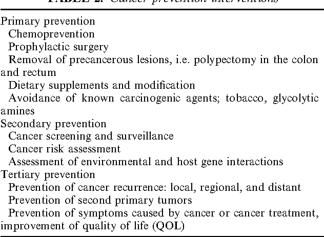 Table 2 From The Surgeon S Role In Cancer Prevention The Model In Colorectal Carcinoma Semantic Scholar