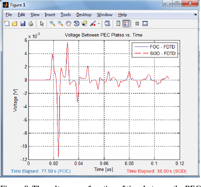 Figure 10 from Finite-difference time-domain (fdtd) matlab