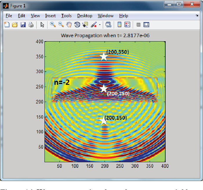 Figure 14 from Finite-difference time-domain (fdtd) matlab