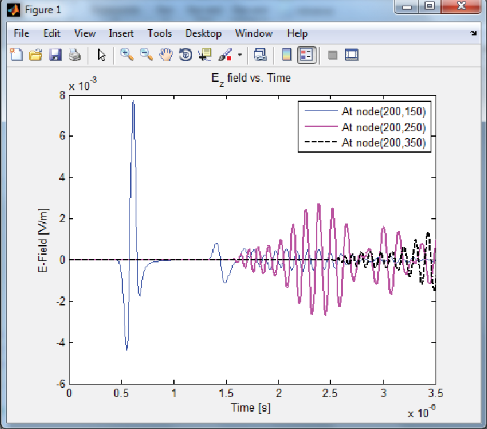 Figure 15 from Finite-difference time-domain (fdtd) matlab